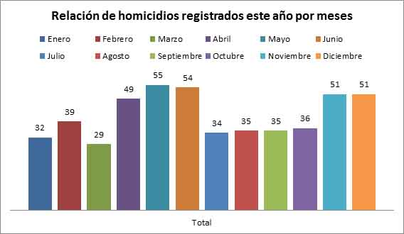 Barinas cierra el 2016 con más de 513 homicidios