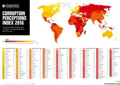 Índice de Percepción de la Corrupción (IPC): 2016