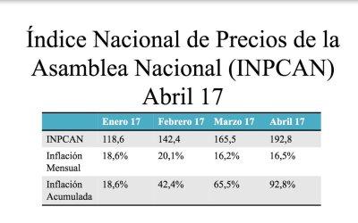 Comisión de Finanzas estima inflación acumulada en 92,8%