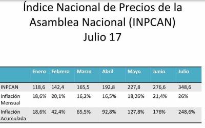 Parlamento calcula inflación de julio en 26%