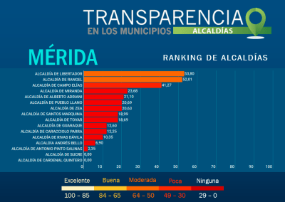 Existe alto riesgo de corrupción en alcaldías y concejos municipales de Mérida