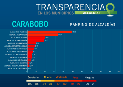 Las 14 Alcaldías de Carabobo reprobadas en transparencia