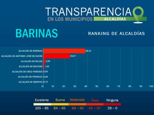 Municipios de Barinas con débiles controles contra la corrupción