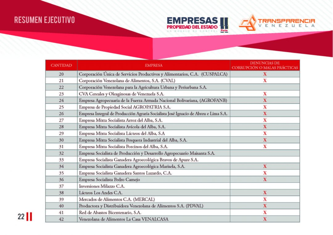 EPE II - Resumen ejecutivo, Transparencia Venezuela_Página_22