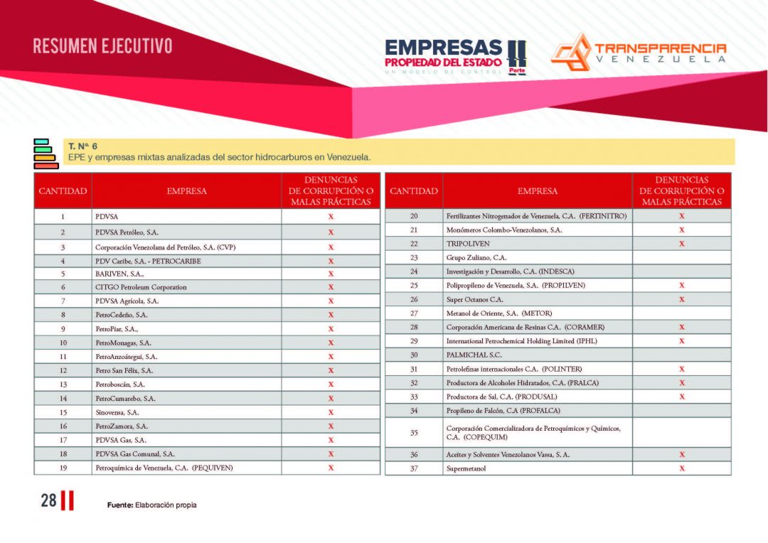 EPE II - Resumen ejecutivo, Transparencia Venezuela_Página_28