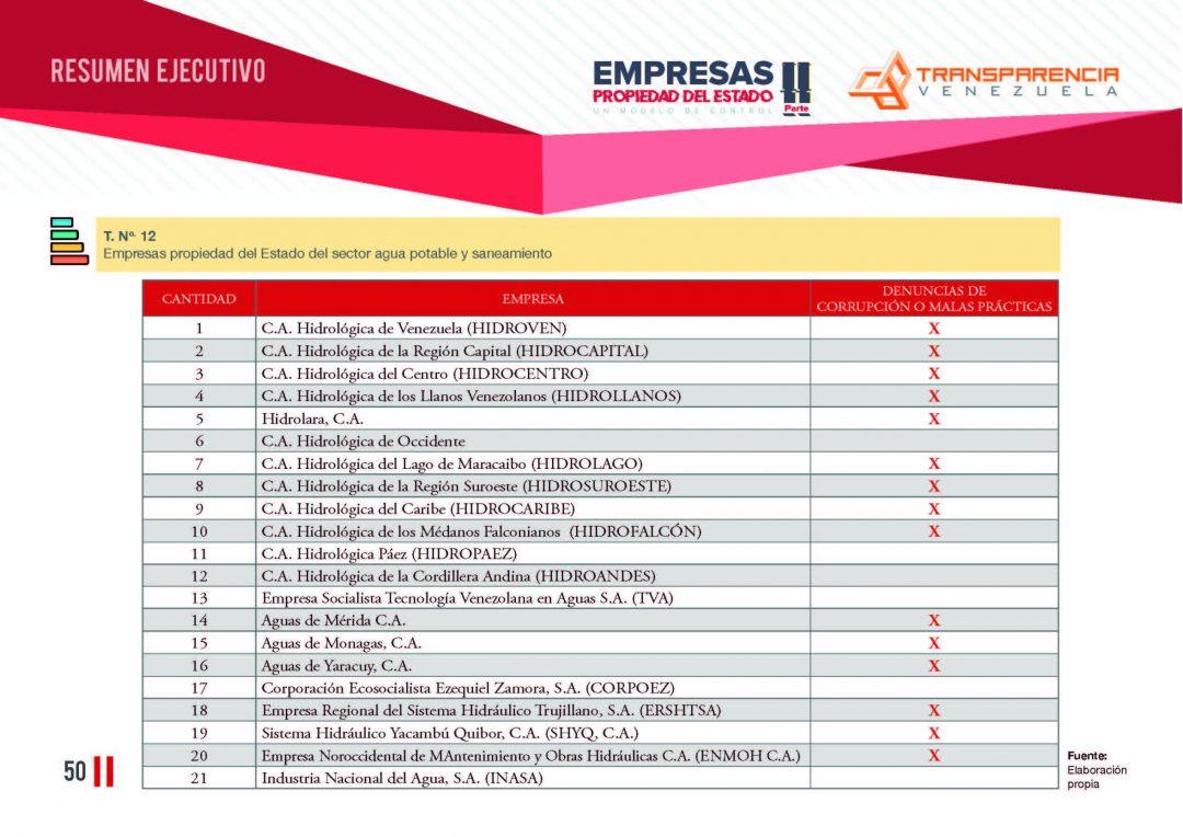 EPE II - Resumen ejecutivo, Transparencia Venezuela_Página_50