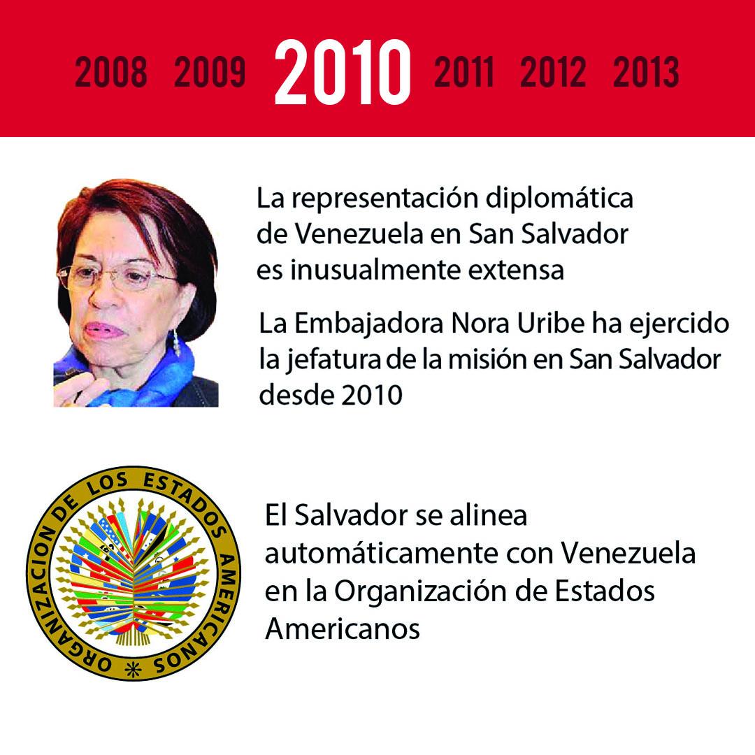 Infografia El Salvador (pag 3)