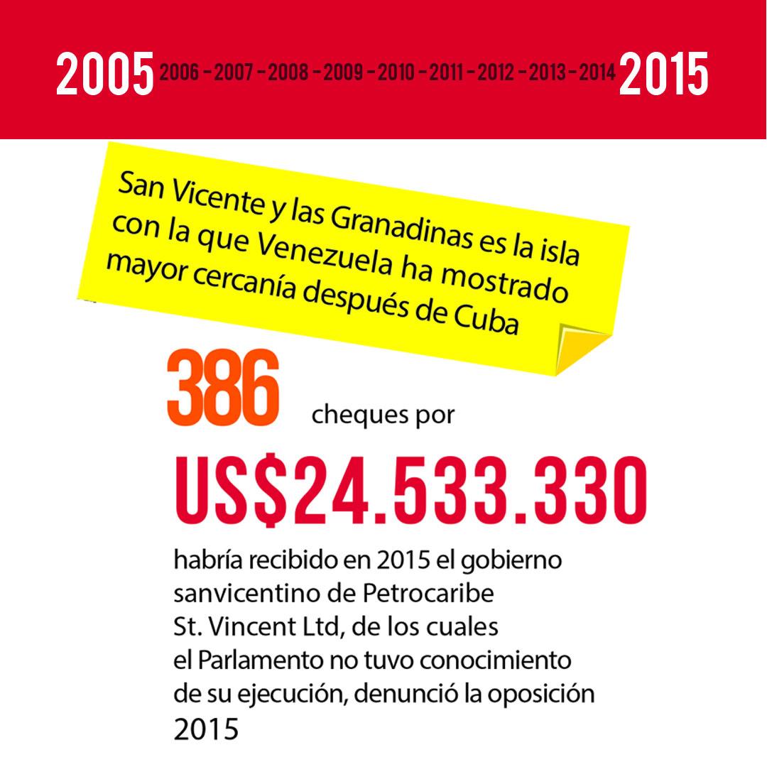 Infografia San Vicente (pag 6)
