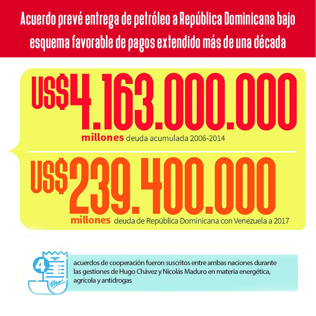 3 Infografia República Dominicana 3