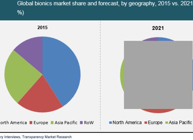 Bionics Market