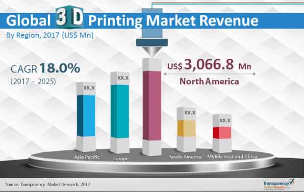 Image Result For D Printing Service