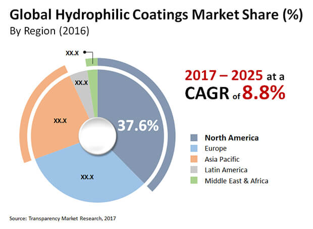 hydrophilic coatings market