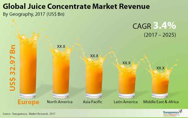 juice concentrate market