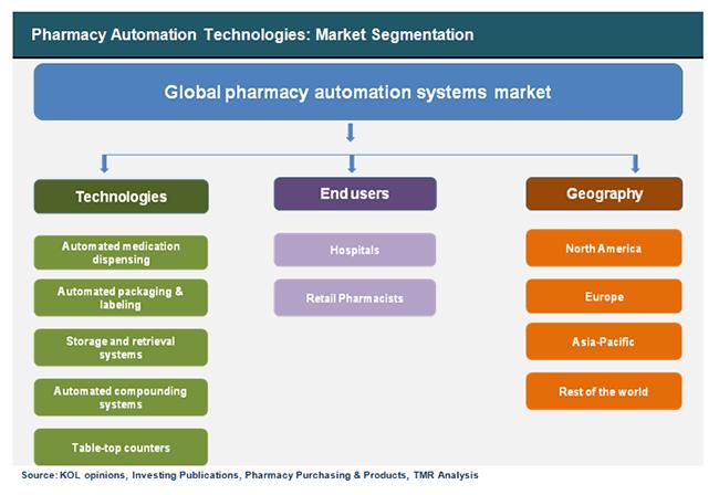 pharmacy-automation-technologies-market-segmentation
