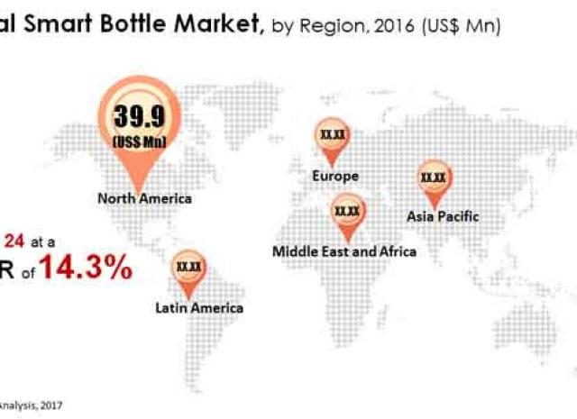 Smart Bottle Market