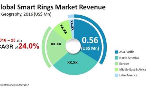 Smart Rings Market