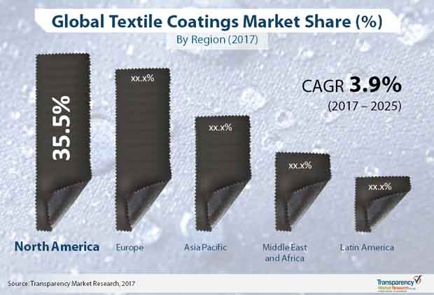 textile coatings market