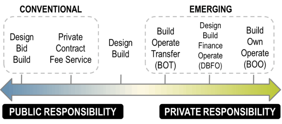 Public Private Partnership Options The Geography Of Transport Systems