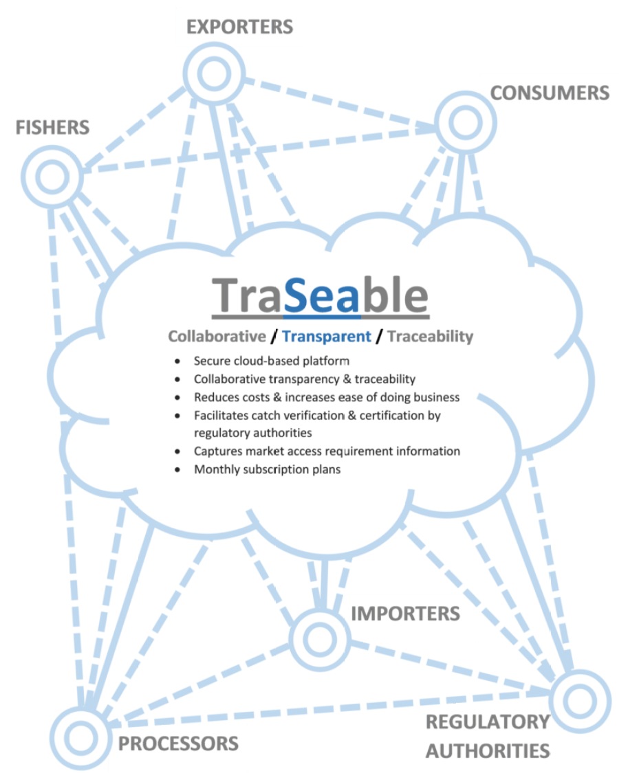 TraSeable