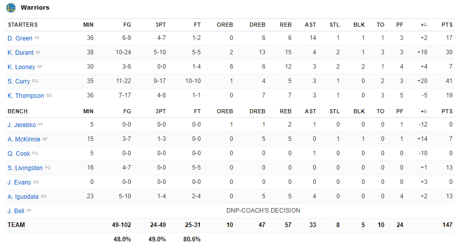 Boxscore Golden State vs New Orleans