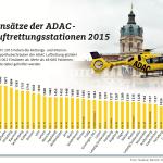 ADAC Einsatzstatistik 2015