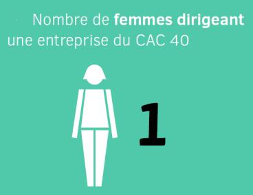 Numéro Une - Infographie ministère du travail nombre de femmes dirigeant une entreprise du CAC 40