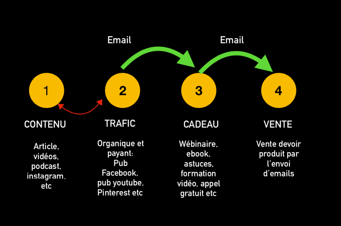 créer business en ligne automatisé
