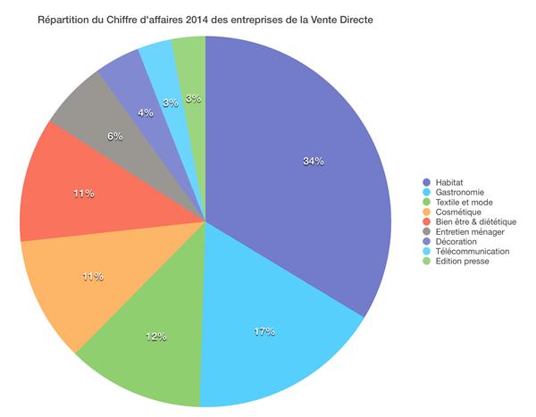 chiffres vente direct France 2014