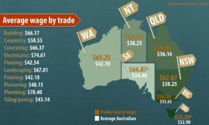 salaire construction australie