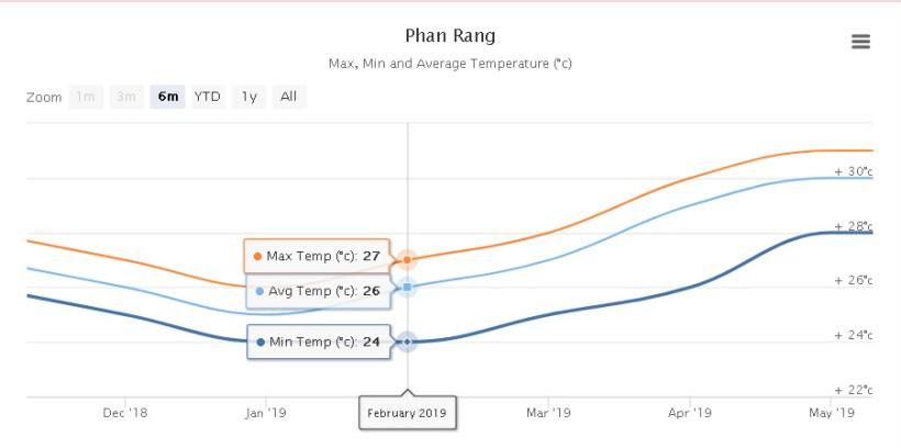 temperatura statystyki wietnam mui ne phan rang my hoa kitesurfing