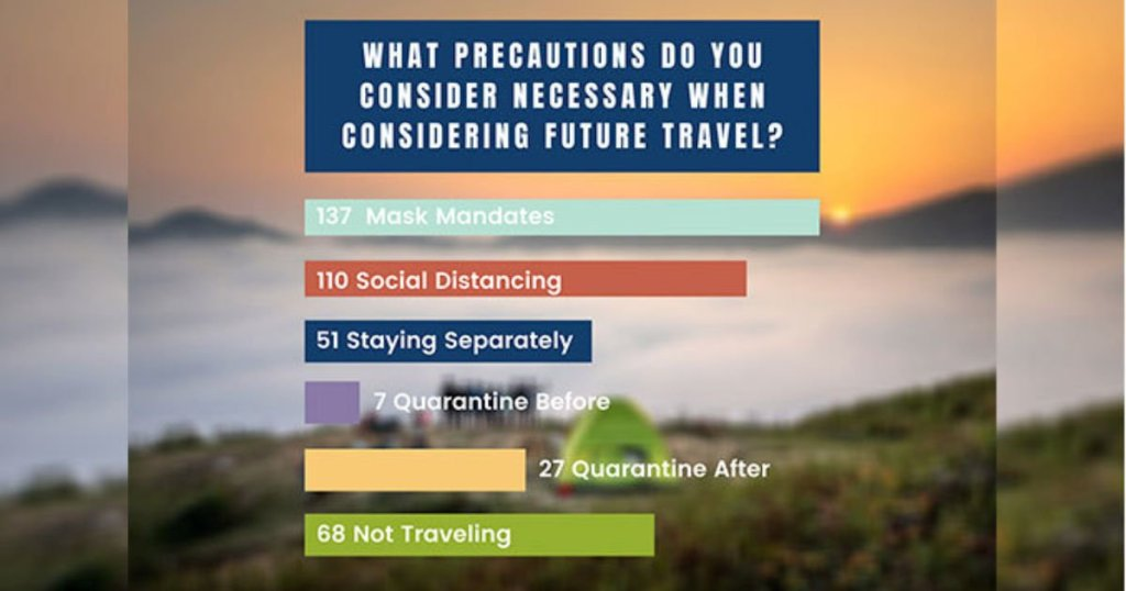 The rise of vacation shaming with COVID-19