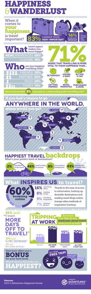 travel and happiness infographic