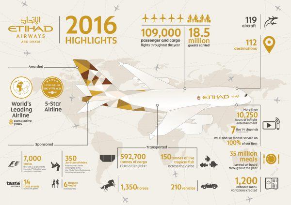 2016年阿提哈德航空集团正式成立,阿提哈德航空实现持续增长-图表信息