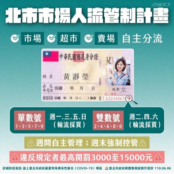 台北市,市集,市場,賣場,超市,人流管制,身份證