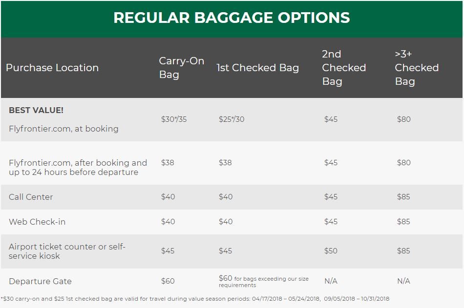 Frontier Airlines Baggage Fees