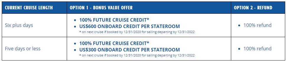 Canceling Your Cruise Bonus