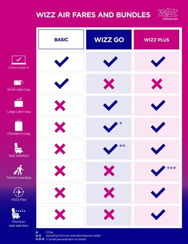 wizz-air-viteldijcsomagok