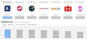 Booking.com und Auswahl der Unterkunftsanbieter