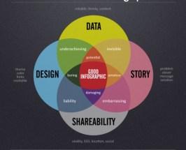 Informative Designs