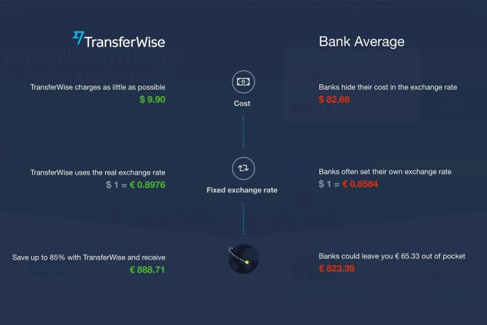 TransferWise Fees vs. Bank Fees