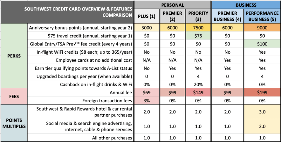 Southwest credit card perks fees benefits multiples