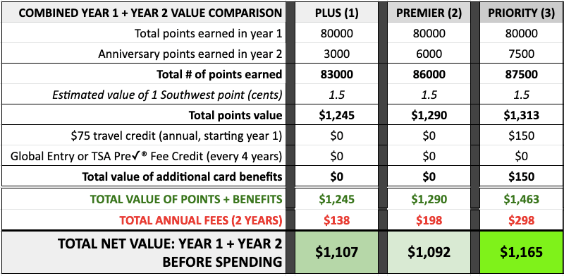 Chase Southwest credit cards value comparison after cardmember anniversary