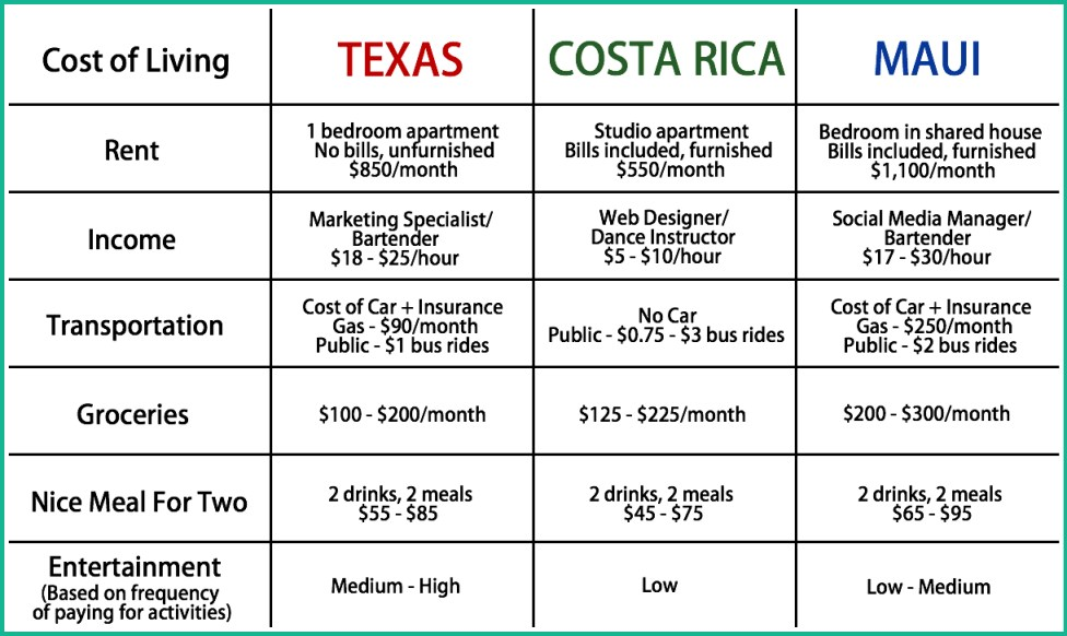 cost of living in texas, costa rica & maui