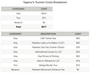 Yagmur's Tourism Costs Breakdown