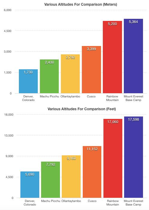 Various Altitude Comparison Graphs