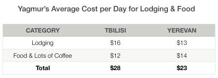 Yagmur Yerevan Average Costs