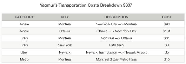Yagmur Ottawa Transportation Costs