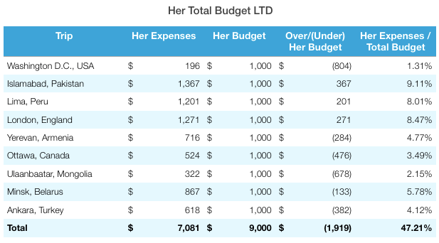 Ankara Total Budget