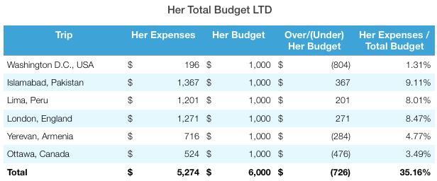 Ottawa Total Budget