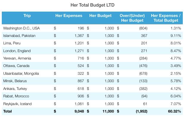 Reykjavik Total Budget